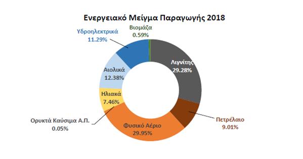 ενεργειακό μείγμα παραγωγής 2018